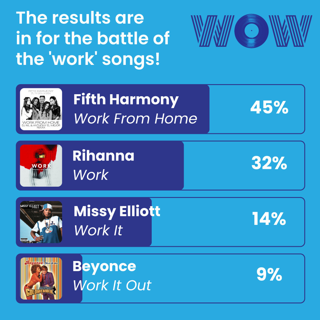 A couple of weeks ago we asked which of these work songs was your anthem of choice! And with #WFH being the new norm, it's no wonder Fifth Harmony is the winner! Looking for amazing work from home opportunities? We got you! Get in touch with us! Link in bio #WorkHappy #WorkFromHome #WorkPlaylist